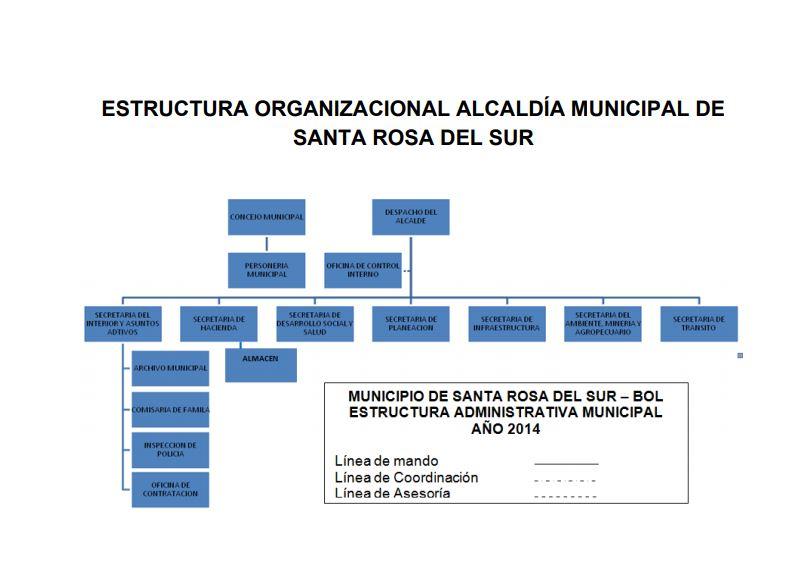 Organigrama Alcaldía Municipal De Santa Rosa Del Sur Bolívar